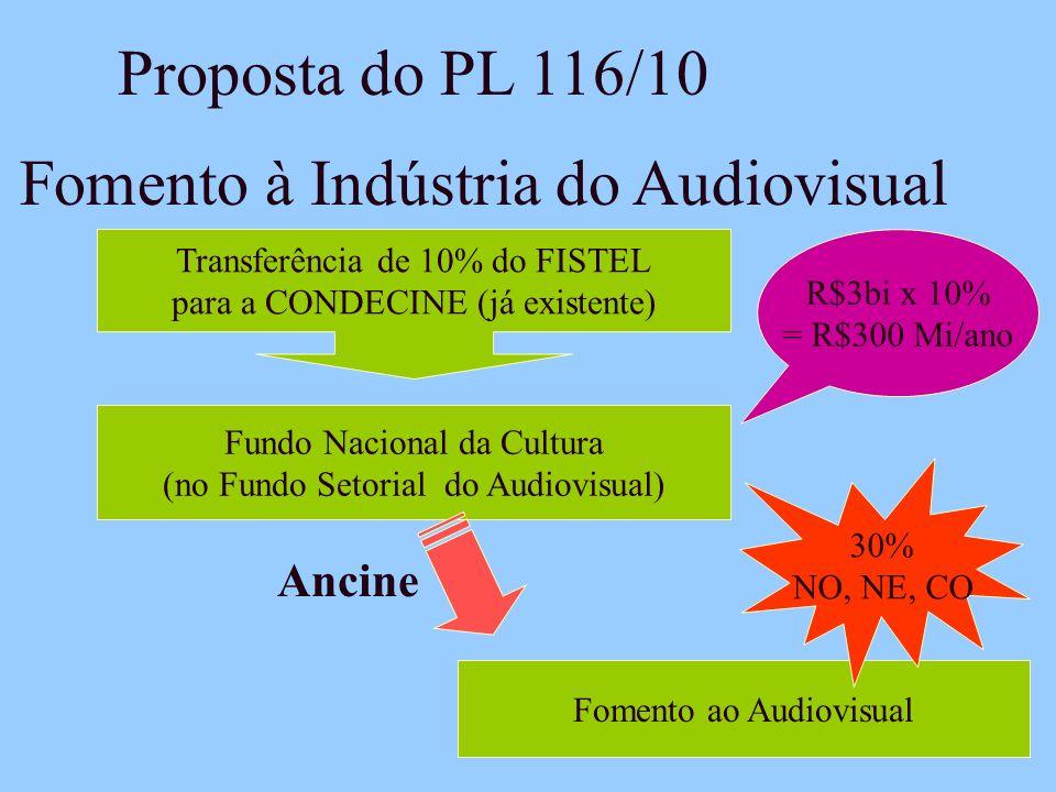 Fomento à Indústria do Audiovisual Transferência de 10% do FISTEL para a CONDECINE (já existente) Fundo Nacional da Cultura (no Fundo Setorial do Audiovisual) Ancine R$3bi x 10% = R$300 Mi/ano Proposta do PL 116/10 Fomento ao Audiovisual 30% NO, NE, CO