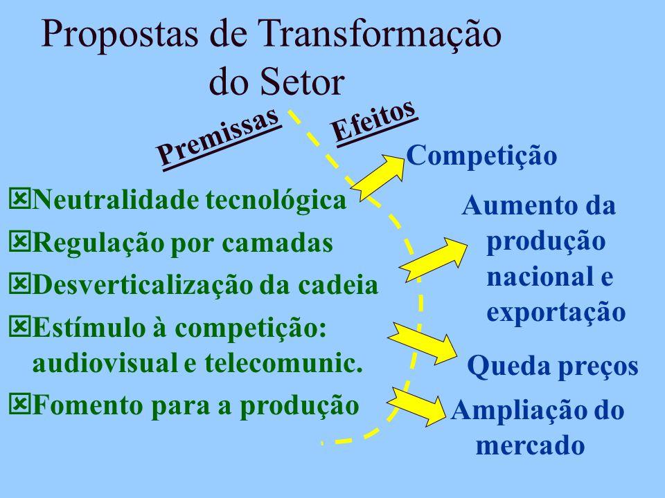Propostas de Transformação do Setor ýNeutralidade tecnológica ýRegulação por camadas ýDesverticalização da cadeia ýEstímulo à competição: audiovisual e telecomunic.