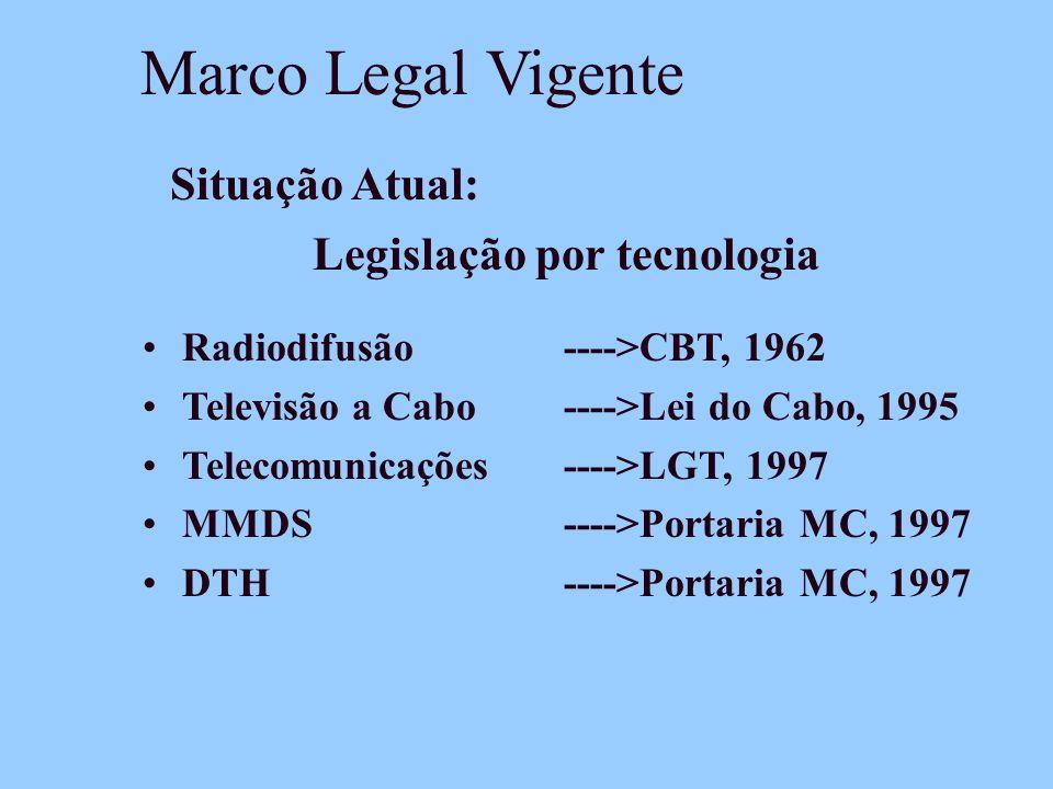 Marco Legal Vigente Radiodifusão---->CBT, 1962 Televisão a Cabo ---->Lei do Cabo, 1995 Telecomunicações---->LGT, 1997 MMDS---->Portaria MC, 1997 DTH---->Portaria MC, 1997 Legislação por tecnologia Situação Atual: