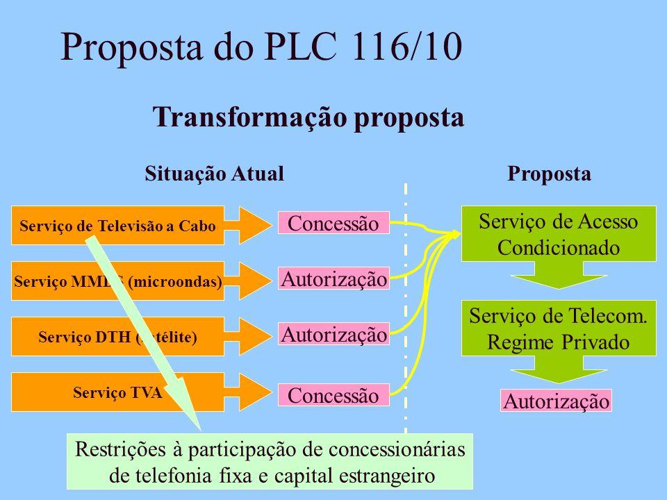Proposta do PLC 116/10 Transformação proposta Serviço de Televisão a Cabo Concessão Serviço MMDS (microondas) Serviço DTH (satélite) Serviço TVA Autorização Concessão Autorização Situação AtualProposta Serviço de Acesso Condicionado Serviço de Telecom.