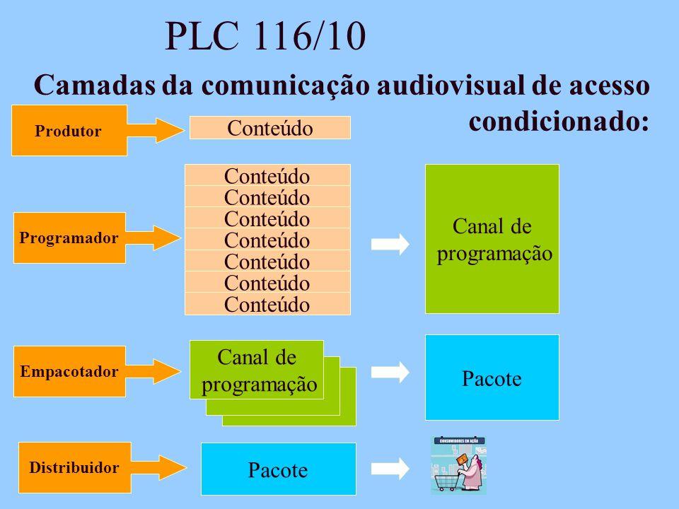 PLC 116/10 Camadas da comunicação audiovisual de acesso condicionado: Produtor Conteúdo Programador Conteúdo Canal de programação Conteúdo Empacotador Canal de programação Pacote Distribuidor Pacote