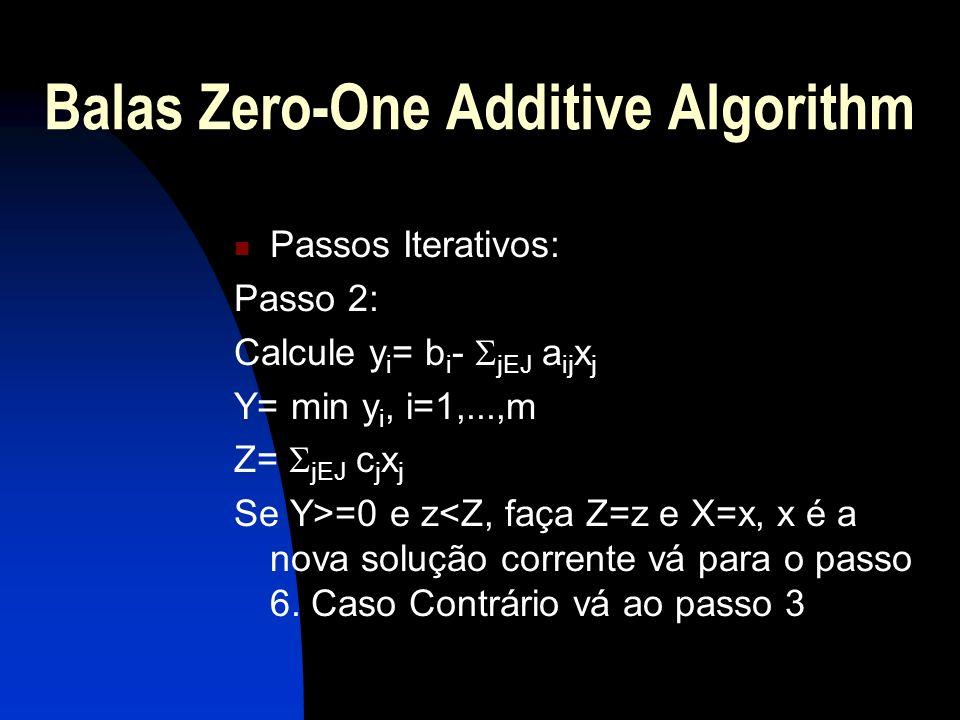Balas Zero-One Additive Algorithm Passos Iterativos: Passo 2: Calcule y i = b i - jEJ a ij x j Y= min y i, i=1,...,m Z= jEJ c j x j Se Y>=0 e z<Z, faç