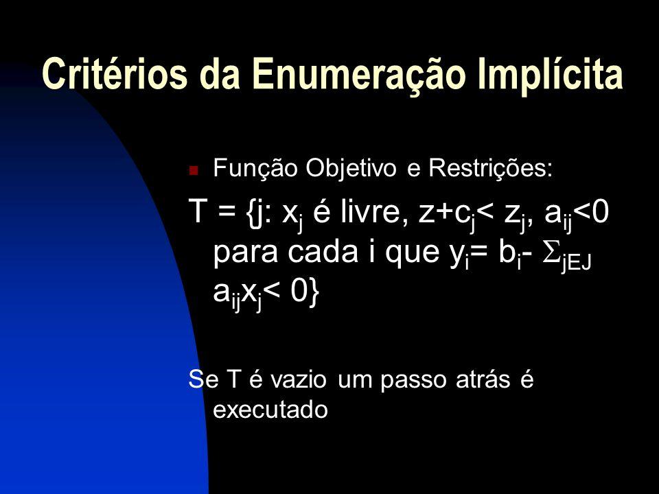Critérios da Enumeração Implícita Função Objetivo e Restrições: T = {j: x j é livre, z+c j < z j, a ij <0 para cada i que y i = b i - jEJ a ij x j < 0