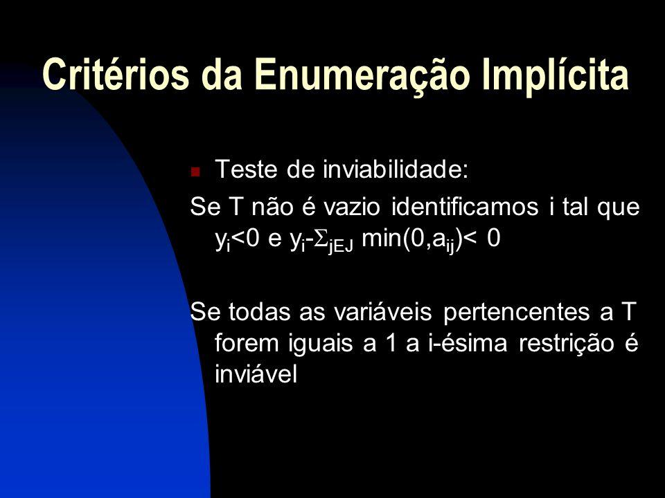 Critérios da Enumeração Implícita Teste de inviabilidade: Se T não é vazio identificamos i tal que y i <0 e y i - jEJ min(0,a ij )< 0 Se todas as vari