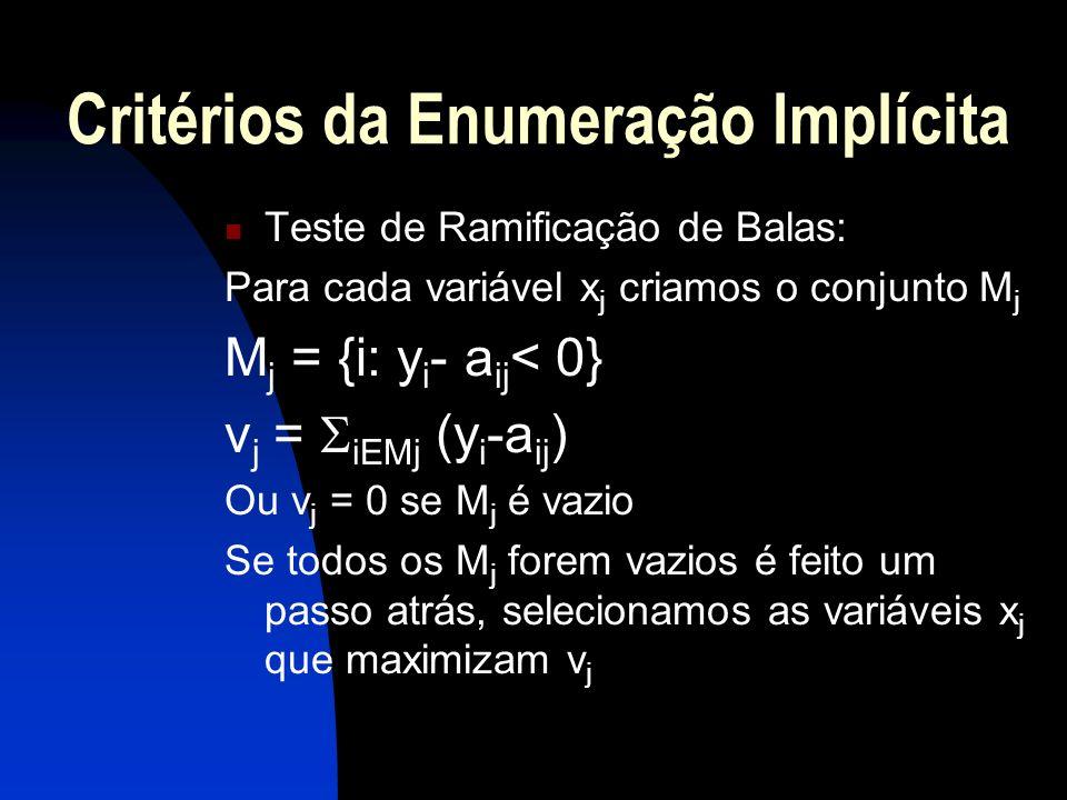Critérios da Enumeração Implícita Teste de Ramificação de Balas: Para cada variável x j criamos o conjunto M j M j = {i: y i - a ij < 0} v j = iEMj (y