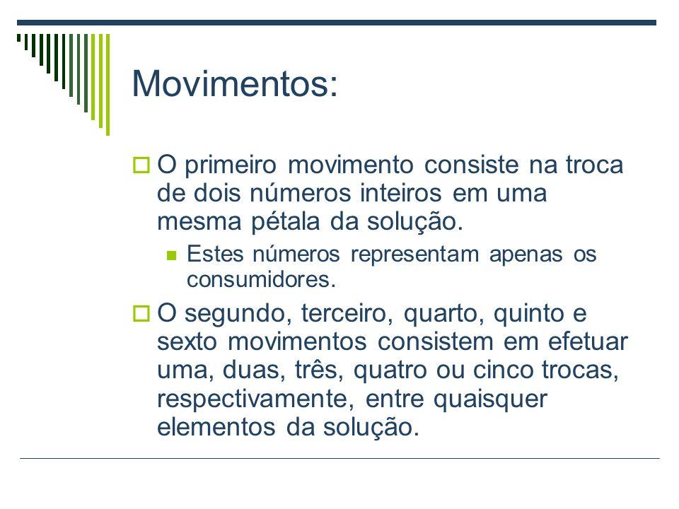 Movimentos: O primeiro movimento consiste na troca de dois números inteiros em uma mesma pétala da solução. Estes números representam apenas os consum