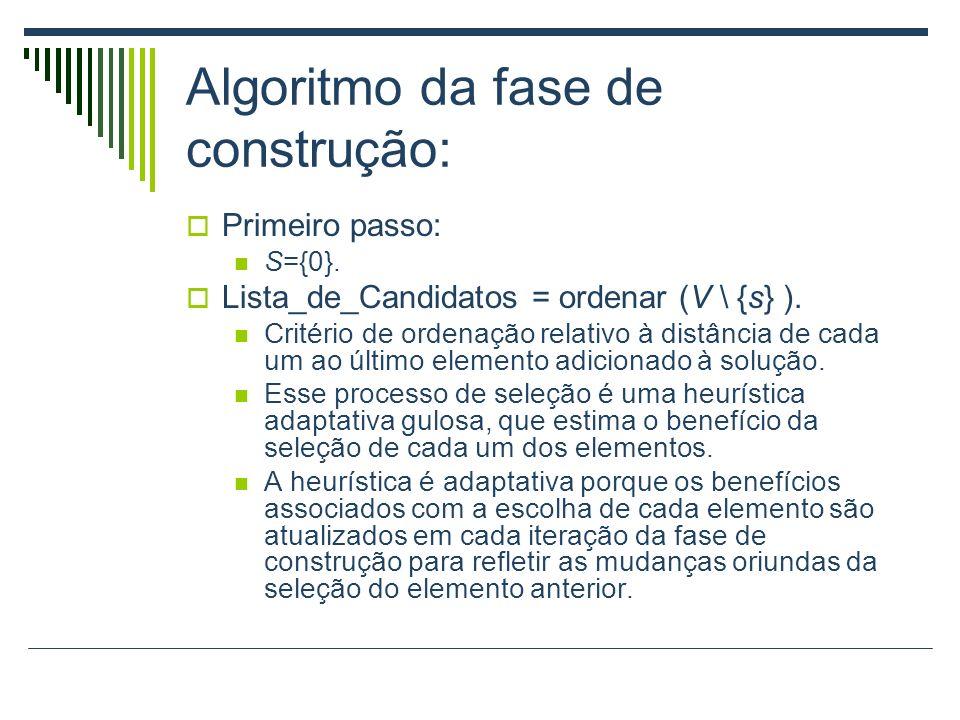 Algoritmo da fase de construção: Primeiro passo: S={0}. Lista_de_Candidatos = ordenar (V \ {s} ). Critério de ordenação relativo à distância de cada u