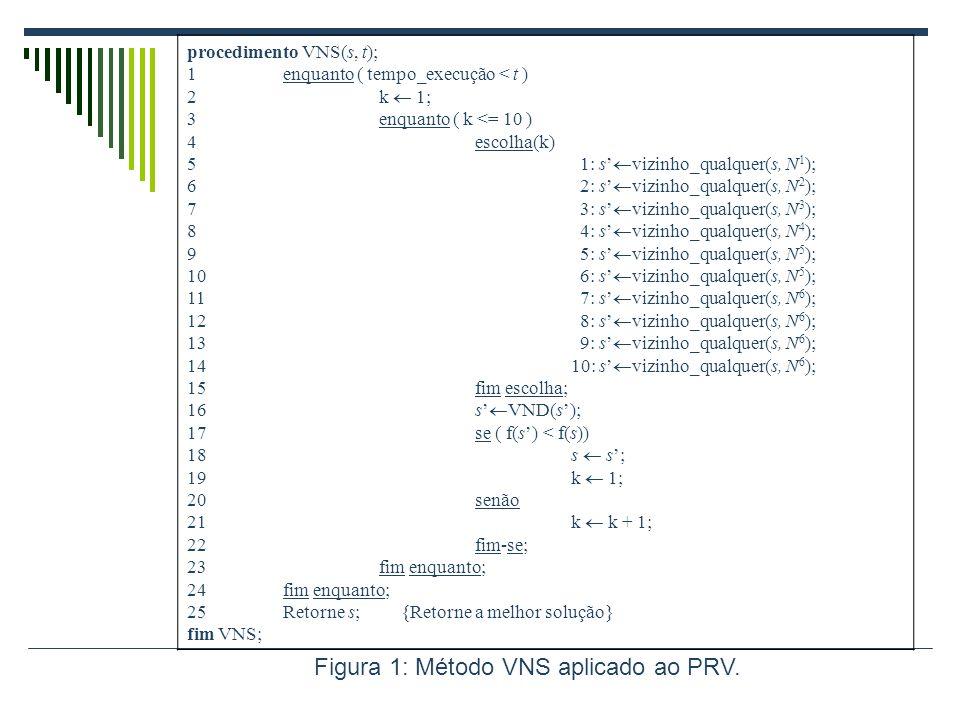 procedimento VNS(s, t); 1enquanto ( tempo_execução < t ) 2k 1; 3enquanto ( k <= 10 ) 4escolha(k) 5 1: s vizinho_qualquer(s, N 1 ); 6 2: s vizinho_qual