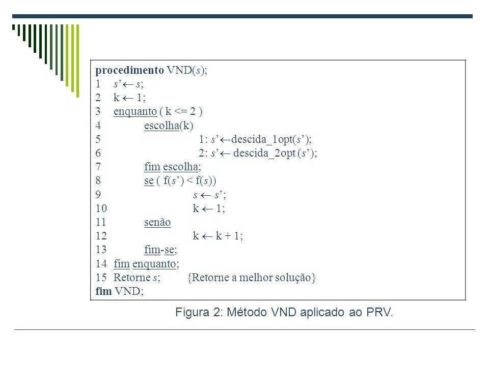 procedimento VND(s); 1s s; 2k 1; 3enquanto ( k <= 2 ) 4escolha(k) 5 1: s descida_1opt(s); 6 2: s descida_2opt (s); 7fim escolha; 8se ( f(s) < f(s)) 9s