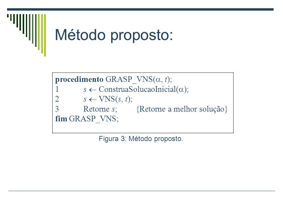 Método proposto: procedimento GRASP_VNS(, t); 1s ConstruaSolucaoInicial( ); 2s VNS(s, t); 3Retorne s; {Retorne a melhor solução} fim GRASP_VNS; Figura