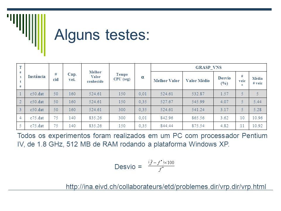 Alguns testes: TesteTeste Instância # cid Cap. vei. Melhor Valor conhecido Tempo CPU (seg) GRASP_VNS Melhor ValorValor Médio Desvio (%) # veic * Média