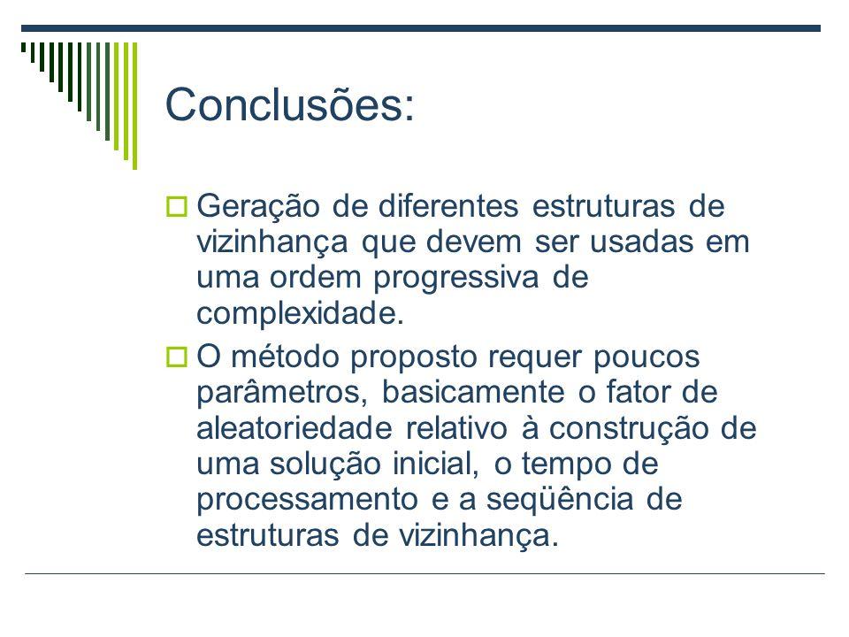Conclusões: Geração de diferentes estruturas de vizinhança que devem ser usadas em uma ordem progressiva de complexidade. O método proposto requer pou