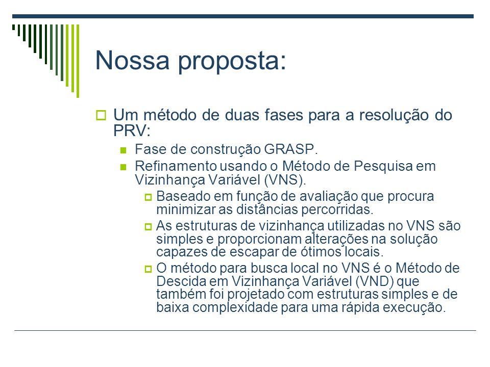 Método proposto: procedimento GRASP_VNS(, t); 1s ConstruaSolucaoInicial( ); 2s VNS(s, t); 3Retorne s; {Retorne a melhor solução} fim GRASP_VNS; Figura 3: Método proposto.