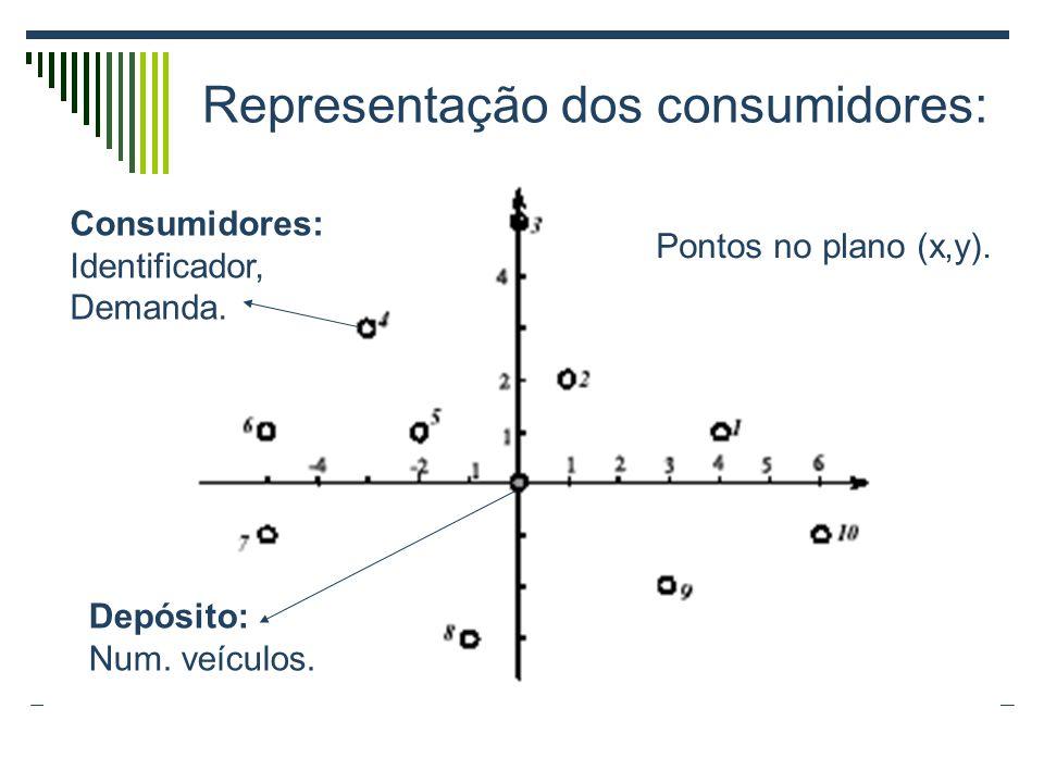 Representação dos consumidores: Pontos no plano (x,y). Depósito: Num. veículos. Consumidores: Identificador, Demanda.