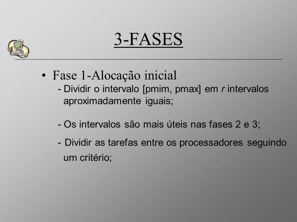 Fase 1-Alocação inicial - Dividir o intervalo [pmim, pmax] em r intervalos aproximadamente iguais; - Os intervalos são mais úteis nas fases 2 e 3; - D