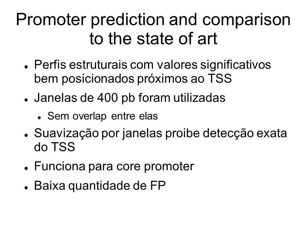 Promoter prediction and comparison to the state of art Perfis estruturais com valores significativos bem posicionados próximos ao TSS Janelas de 400 pb foram utilizadas Sem overlap entre elas Suavização por janelas proibe detecção exata do TSS Funciona para core promoter Baixa quantidade de FP