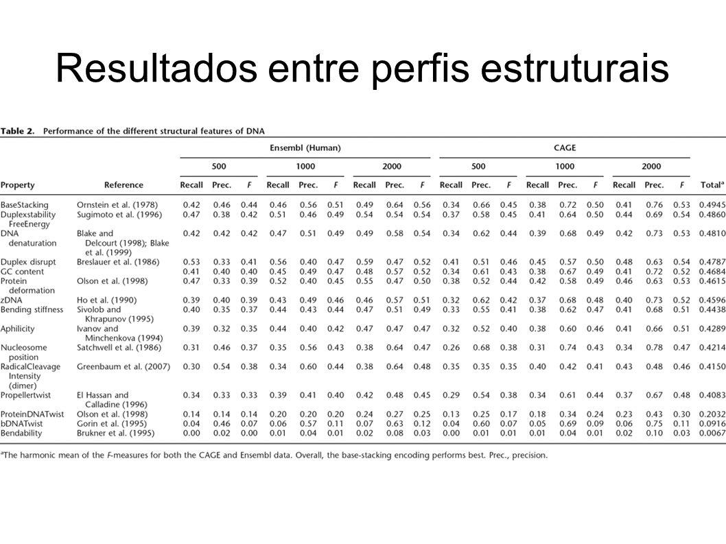 Resultados entre perfis estruturais