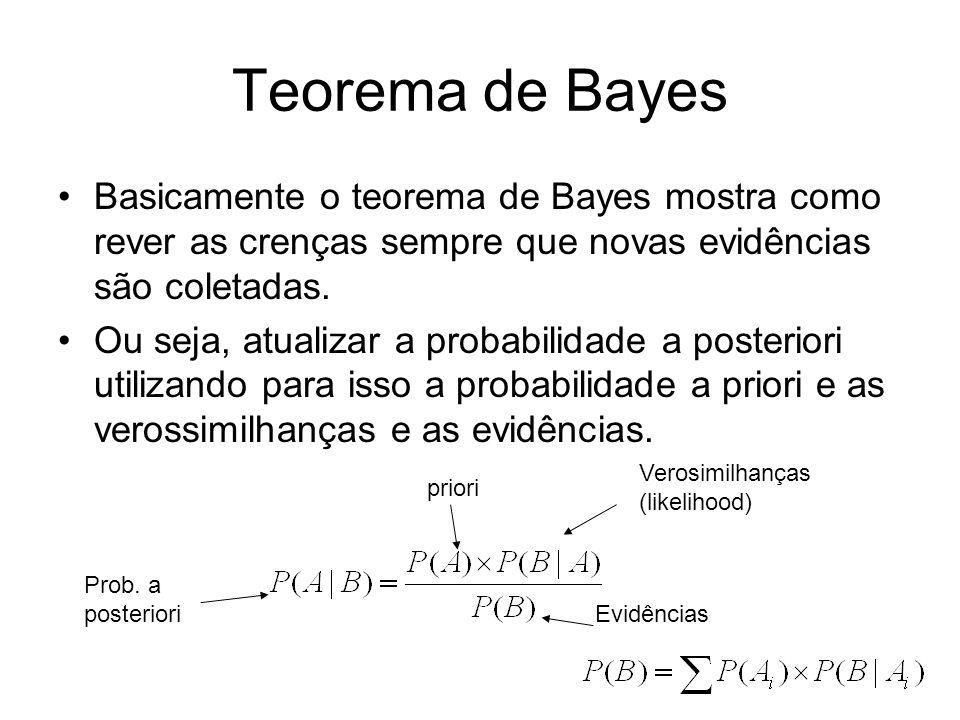 Teorema de Bayes Basicamente o teorema de Bayes mostra como rever as crenças sempre que novas evidências são coletadas. Ou seja, atualizar a probabili