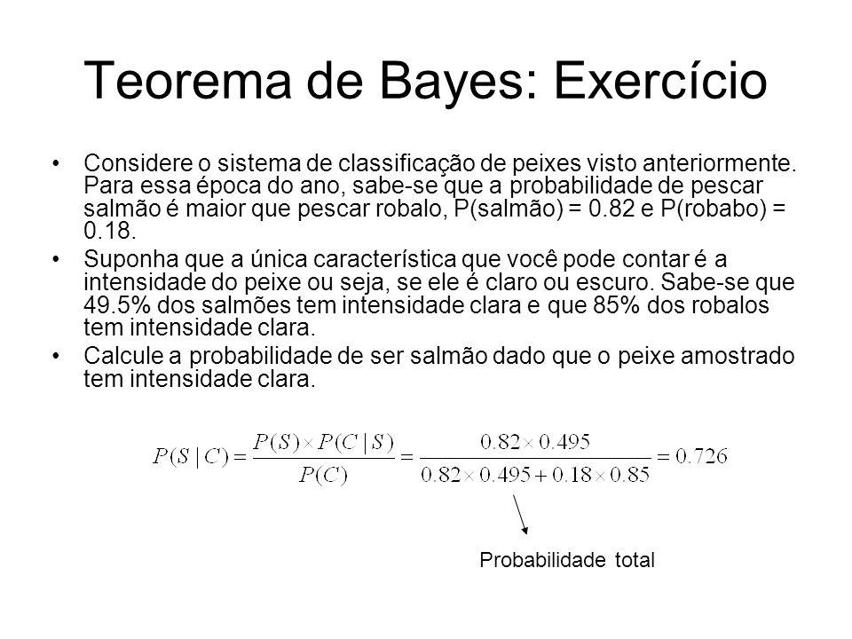 Teorema de Bayes: Exercício Considere o sistema de classificação de peixes visto anteriormente. Para essa época do ano, sabe-se que a probabilidade de