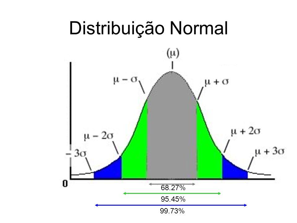 Distribuição Normal 68.27% 95.45% 99.73%