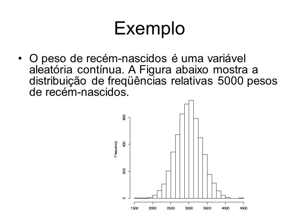 Exemplo O peso de recém-nascidos é uma variável aleatória contínua. A Figura abaixo mostra a distribuição de freqüências relativas 5000 pesos de recém