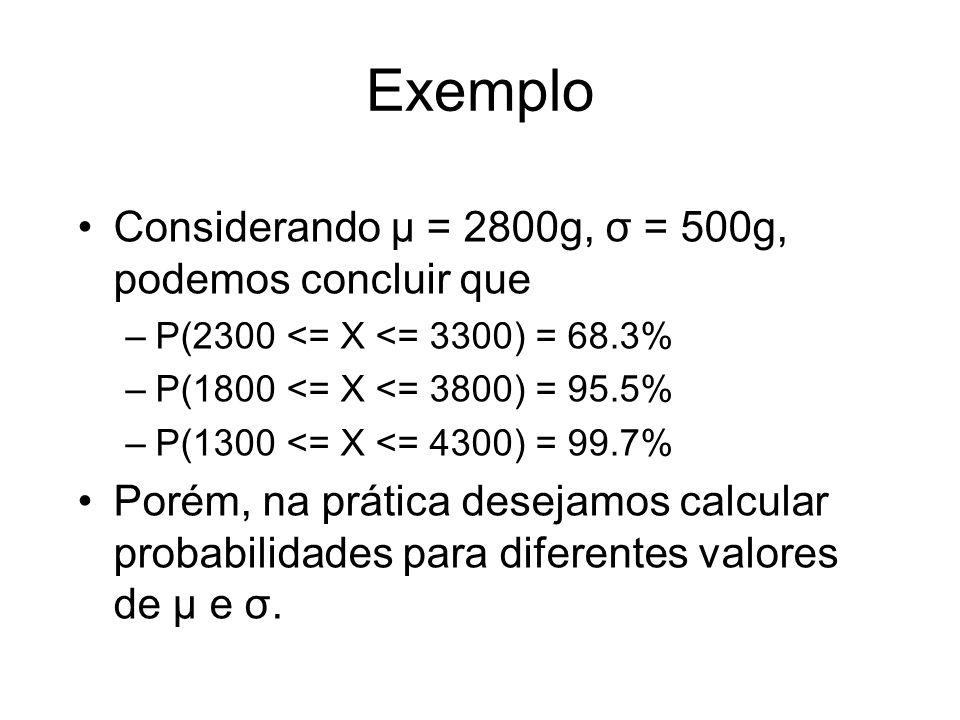 Exemplo Considerando μ = 2800g, σ = 500g, podemos concluir que –P(2300 <= X <= 3300) = 68.3% –P(1800 <= X <= 3800) = 95.5% –P(1300 <= X <= 4300) = 99.