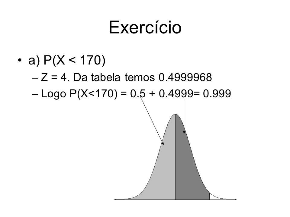 Exercício a) P(X < 170) –Z = 4. Da tabela temos 0.4999968 –Logo P(X<170) = 0.5 + 0.4999= 0.999