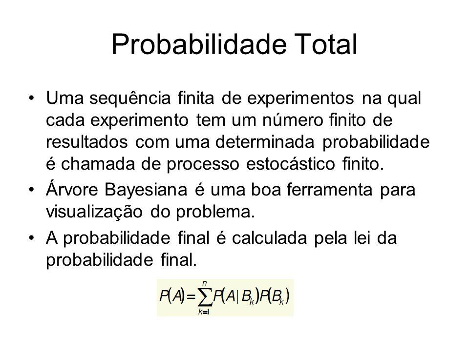 Probabilidade Total Uma sequência finita de experimentos na qual cada experimento tem um número finito de resultados com uma determinada probabilidade