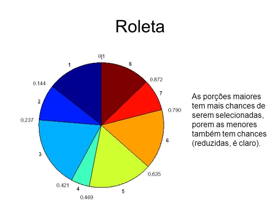 Roleta As porções maiores tem mais chances de serem selecionadas, porem as menores também tem chances (reduzidas, é claro).