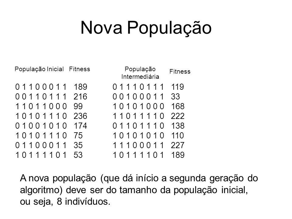 Nova População 0 1 1 0 0 0 1 1189 0 0 1 1 0 1 1 1216 1 1 0 1 1 0 0 099 1 0 1 0 1 1 1 0236 0 1 0 0 1 0 1 0174 1 0 1 0 1 1 1 075 0 1 1 0 0 0 1 135 1 0 1 1 1 1 0 153 População Inicial Fitness 0 1 1 1 0 1 1 1119 0 0 1 0 0 0 1 133 1 0 1 0 1 0 0 0168 1 1 0 1 1 1 1 0222 0 1 1 0 1 1 1 0138 1 0 1 0 1 0 1 0110 1 1 1 0 0 0 1 1227 1 0 1 1 1 1 0 1189 População Intermediária Fitness A nova população (que dá início a segunda geração do algoritmo) deve ser do tamanho da população inicial, ou seja, 8 indivíduos.