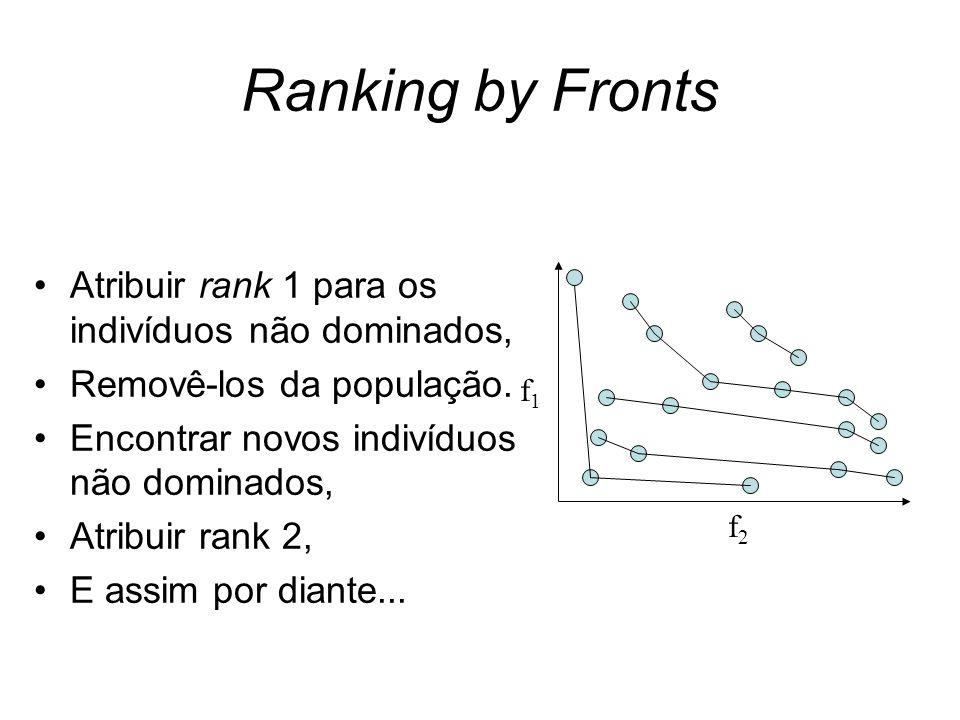 Ranking by Fronts Atribuir rank 1 para os indivíduos não dominados, Removê-los da população. Encontrar novos indivíduos não dominados, Atribuir rank 2