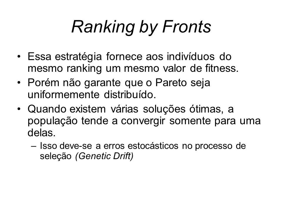 Ranking by Fronts Essa estratégia fornece aos indivíduos do mesmo ranking um mesmo valor de fitness. Porém não garante que o Pareto seja uniformemente