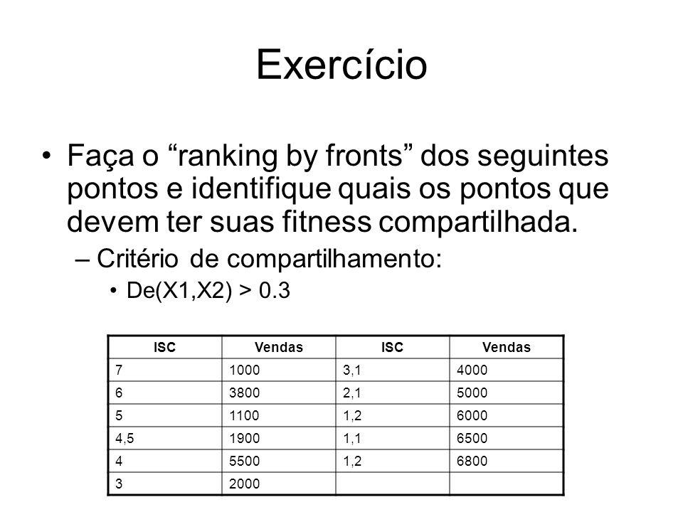 Exercício Faça o ranking by fronts dos seguintes pontos e identifique quais os pontos que devem ter suas fitness compartilhada. –Critério de compartil