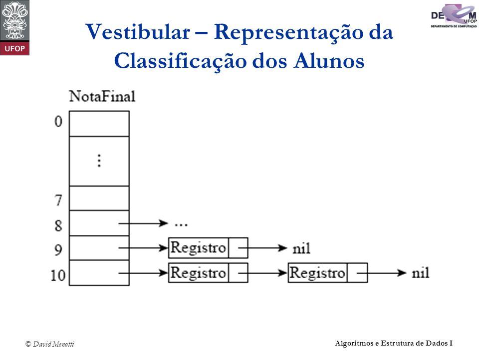 © David Menotti Algoritmos e Estrutura de Dados I Vestibular – Representação da Classificação dos Alunos