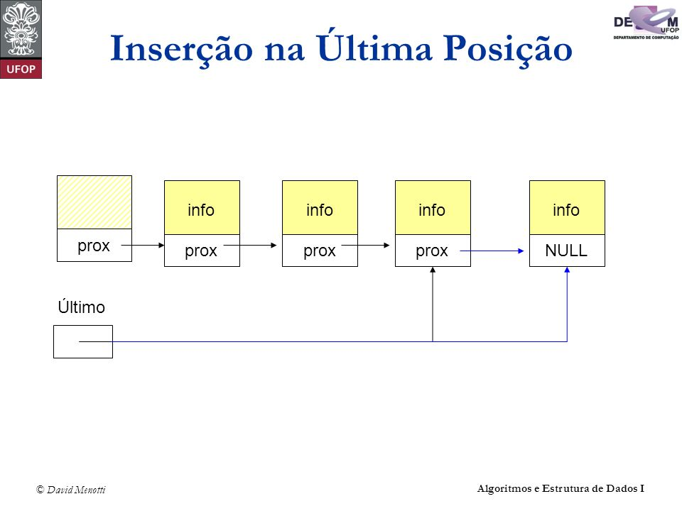 © David Menotti Algoritmos e Estrutura de Dados I Inserção na Última Posição info prox info prox info NULL Último info NULL prox