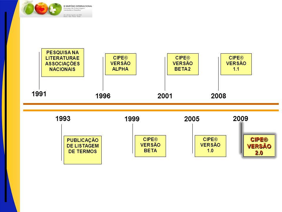 1996 19992005 1993 PUBLICAÇÃO DE LISTAGEM DE TERMOS 1991 PESQUISA NA LITERATURA E ASSOCIAÇÕES NACIONAIS CIPE® VERSÃO ALPHA 2001 CIPE® VERSÃO BETA 2 CI