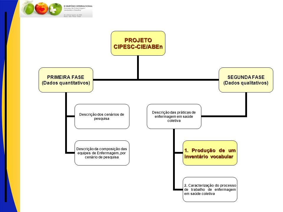 PROJETOCIPESC-CIE/ABEn PRIMEIRA FASE (Dados quantitativos) Descrição dos cenários de pesquisa Descrição da composição das equipes de Enfermagem, por c