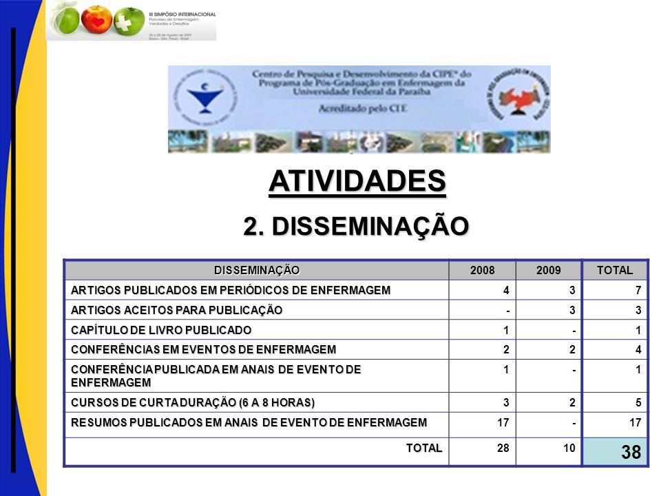 DISSEMINAÇÃO20082009TOTAL ARTIGOS PUBLICADOS EM PERIÓDICOS DE ENFERMAGEM 437 ARTIGOS ACEITOS PARA PUBLICAÇÃO -33 CAPÍTULO DE LIVRO PUBLICADO 1-1 CONFE