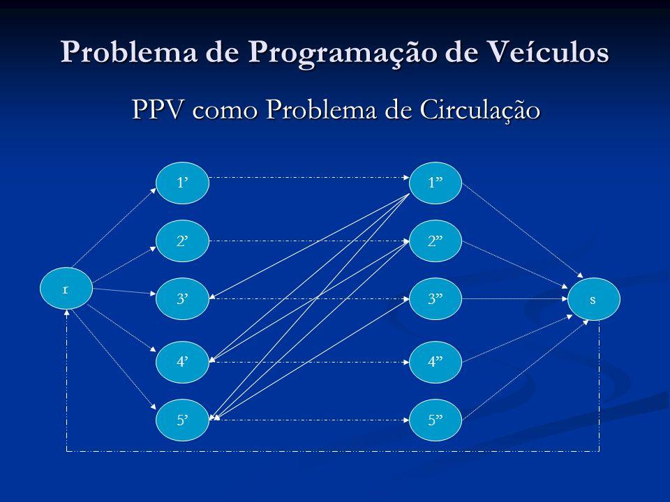 Problema de Programação de Veículos PPV como Problema de Circulação 1 5 3 r 4 2 s 1 5 3 4 2