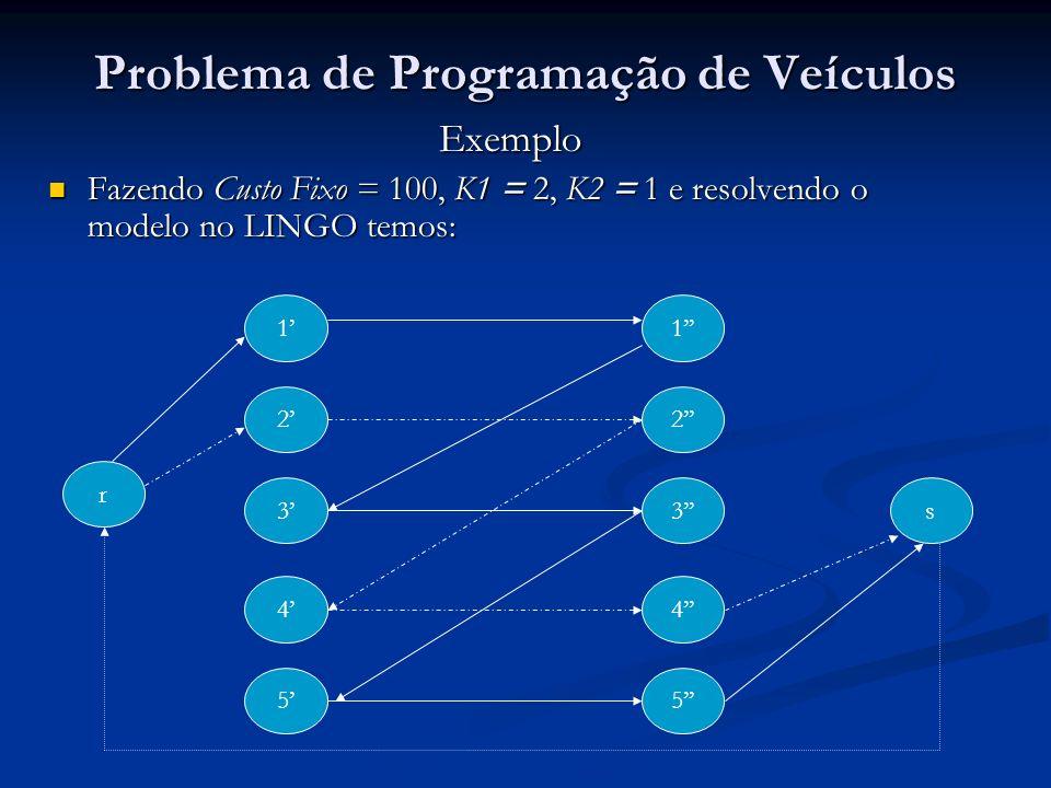 Problema de Programação de Veículos Exemplo Fazendo Custo Fixo = 100, K1 = 2, K2 = 1 e resolvendo o modelo no LINGO temos: Fazendo Custo Fixo = 100, K