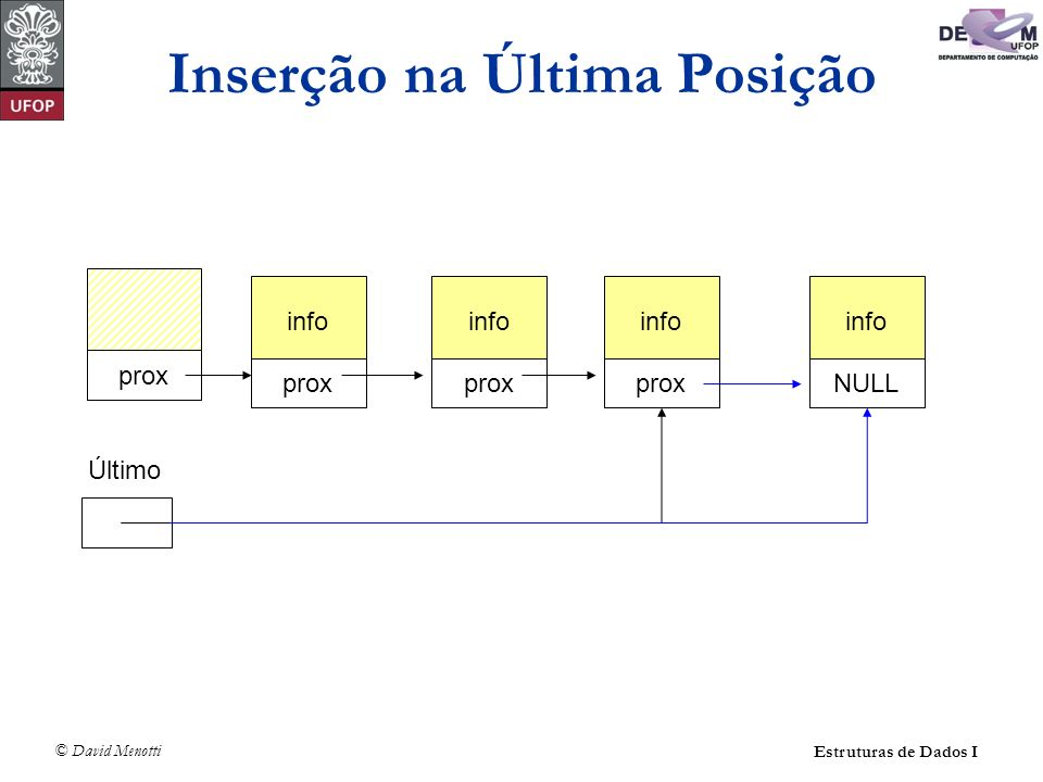 © David Menotti Estruturas de Dados I Operações sobre Lista Usando Apontadores (com cabeça) void LImprime(TLista* pLista) { Apontador pAux; pAux = pLista->pPrimeiro->pProx; while (pAux != NULL) { printf( %d\n , pAux->Item.Chave); pAux = pAux->pProx; /* próxima célula */ }
