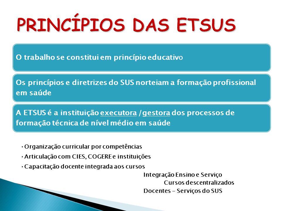 O trabalho se constitui em princípio educativo Os princípios e diretrizes do SUS norteiam a formação profissional em saúde A ETSUS é a instituição exe