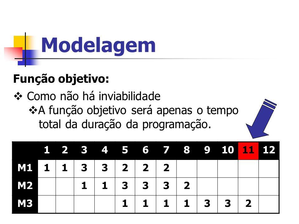 Modelagem Função objetivo: Como não há inviabilidade A função objetivo será apenas o tempo total da duração da programação. 123456789101112 M11133222