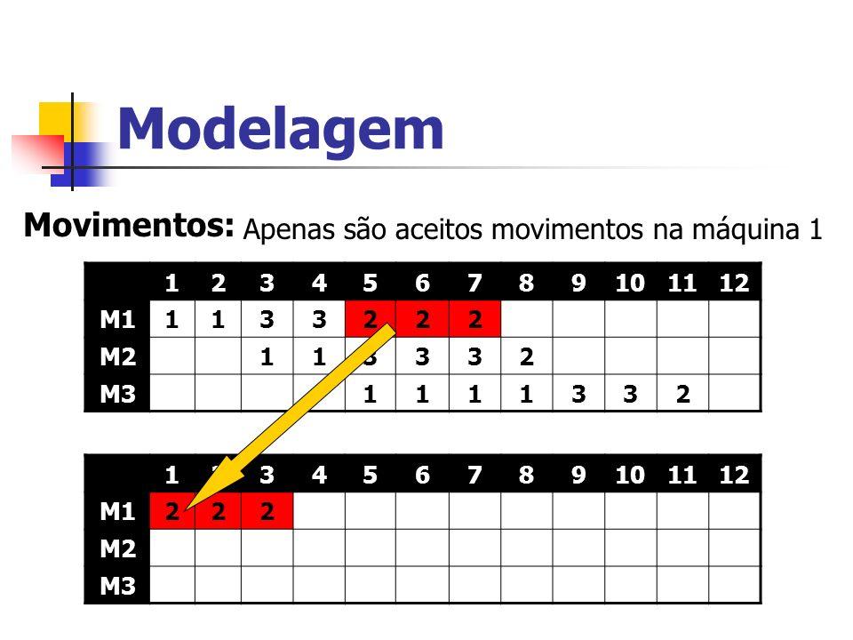Modelagem Movimentos: 123456789101112 M11133222 M2113332 M31111332 123456789101112 M1222 M2 M3 Apenas são aceitos movimentos na máquina 1