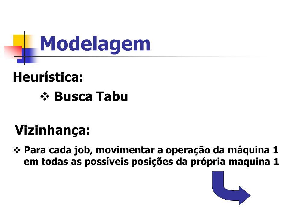 Modelagem Heurística: Busca Tabu Vizinhança: Para cada job, movimentar a operação da máquina 1 em todas as possíveis posições da própria maquina 1