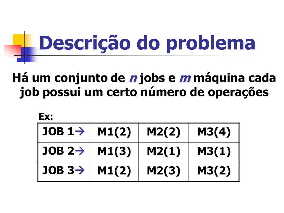 Descrição do problema nm Há um conjunto de n jobs e m máquina cada job possui um certo número de operações JOB 1 M1(2)M2(2)M3(4) JOB 2 M1(3)M2(1)M3(1)
