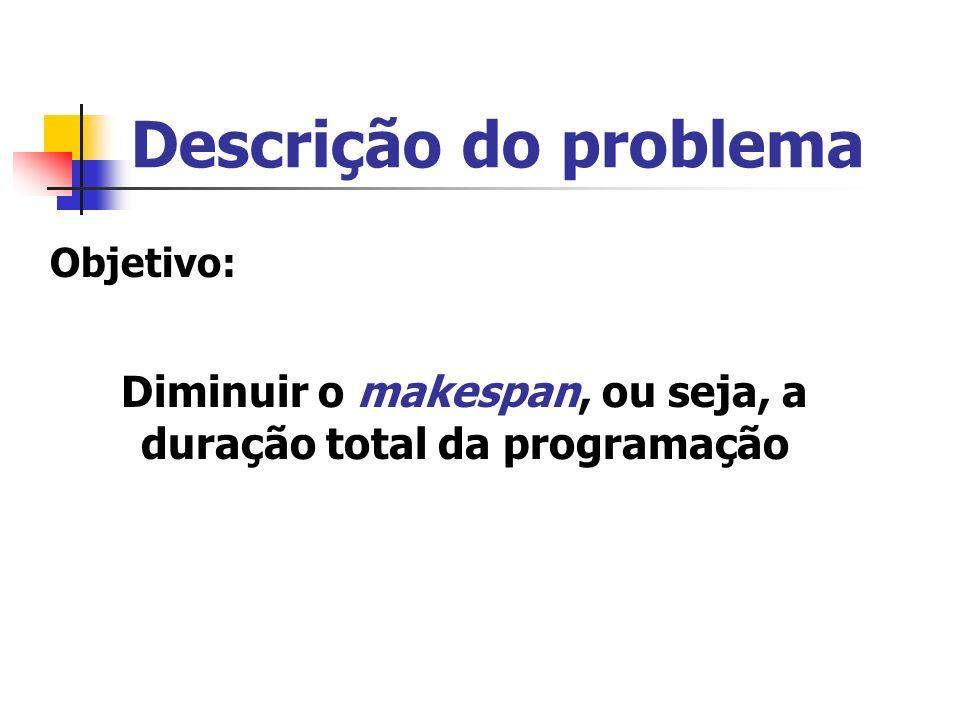 Descrição do problema Objetivo: Diminuir o makespan, ou seja, a duração total da programação