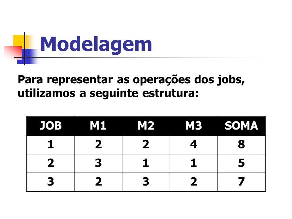 Modelagem Para representar as operações dos jobs, utilizamos a seguinte estrutura: JOBM1M2M3SOMA 12248 23115 32327