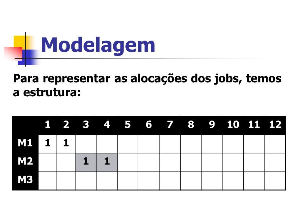 Modelagem Para representar as alocações dos jobs, temos a estrutura: 123456789101112 M111 M211 M3