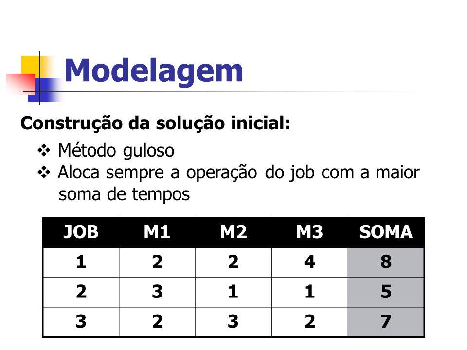 Modelagem Construção da solução inicial: Método guloso Aloca sempre a operação do job com a maior soma de tempos JOBM1M2M3SOMA 12248 23115 32327